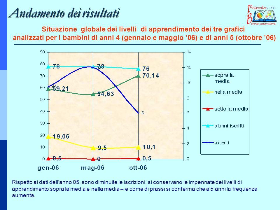 Situazione globale dei livelli di apprendimento dei tre grafici analizzati per i bambini di anni 4 (gennaio e maggio 06) e di anni 5 (ottobre 06) Risp