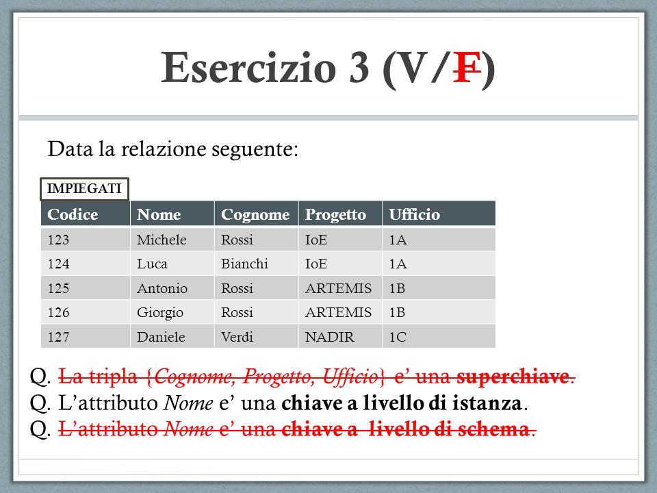 Esercizio 3 (V/F) Data la relazione seguente: CodiceNomeCognomeProgettoUfficio 123MicheleRossiIoE1A 124LucaBianchiIoE1A 125AntonioRossiARTEMIS1B 126Gi