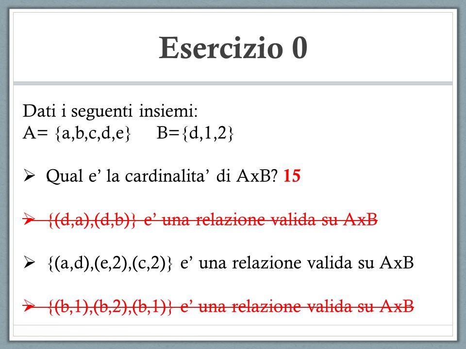 Esercizio 0 Dati i seguenti insiemi: A= {a,b,c,d,e} B={d,1,2} Qual e la cardinalita di AxB? 15 {(d,a),(d,b)} e una relazione valida su AxB {(a,d),(e,2