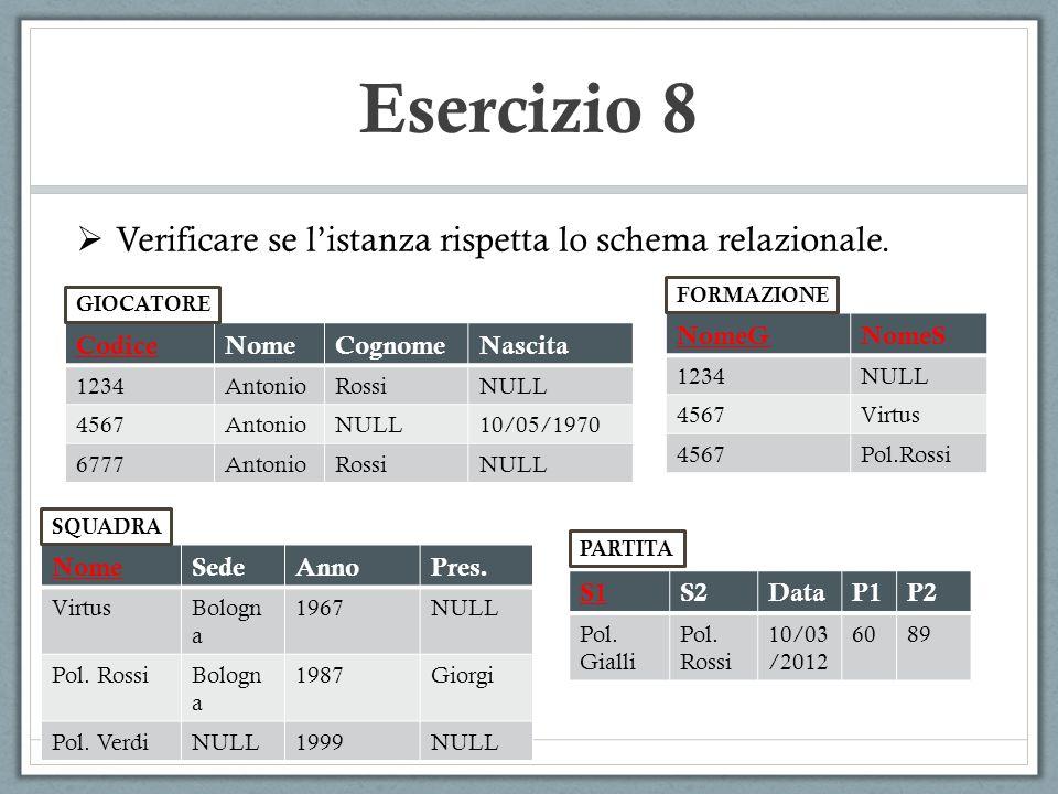 Esercizio 8 Verificare se listanza rispetta lo schema relazionale. CodiceNomeCognomeNascita 1234AntonioRossiNULL 4567AntonioNULL10/05/1970 6777Antonio