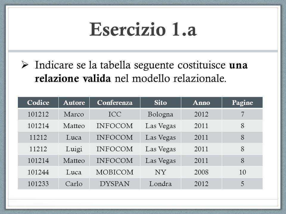 Esercizio 1.a Indicare se la tabella seguente costituisce una relazione valida nel modello relazionale. CodiceAutoreConferenzaSitoAnnoPagine 101212Mar