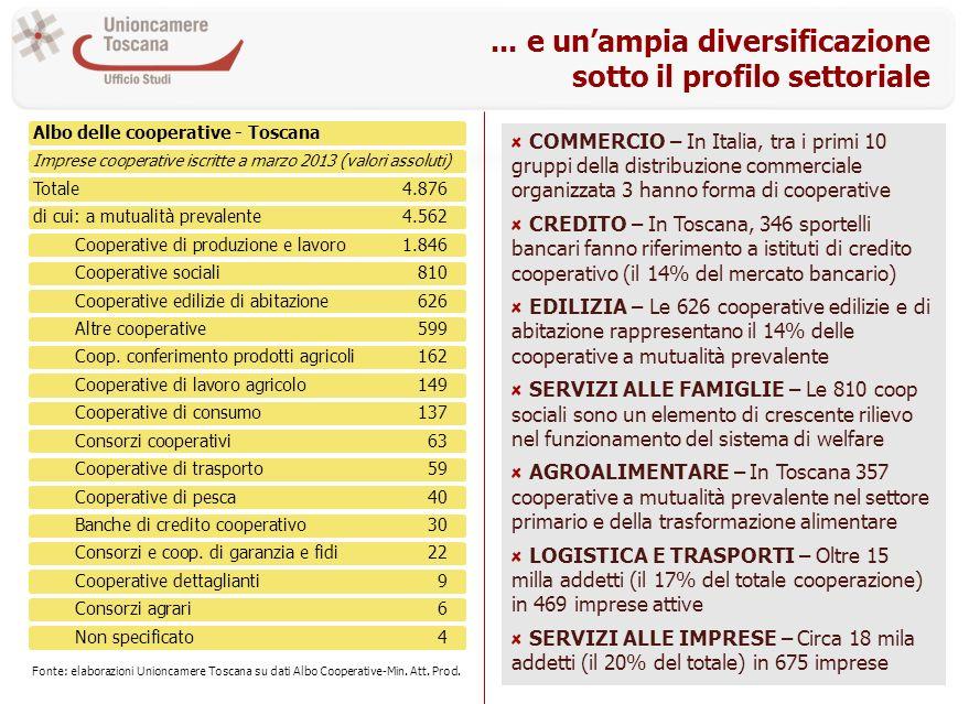 ... e unampia diversificazione sotto il profilo settoriale Albo delle cooperative - Toscana Imprese cooperative iscritte a marzo 2013 (valori assoluti