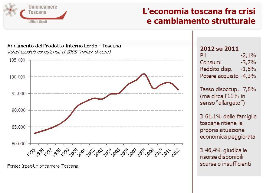 Leconomia toscana fra crisi e cambiamento strutturale 2012 su 2011 Pil-2,1% Consumi-3,7% Reddito disp.-1,5% Potere acquisto-4,3% Tasso disoccup.7,8% (
