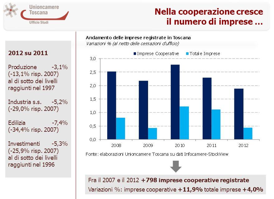 Nella cooperazione cresce il numero di imprese … 2012 su 2011 Produzione-3,1% (-13,1% risp. 2007) al di sotto dei livelli raggiunti nel 1997 Industria
