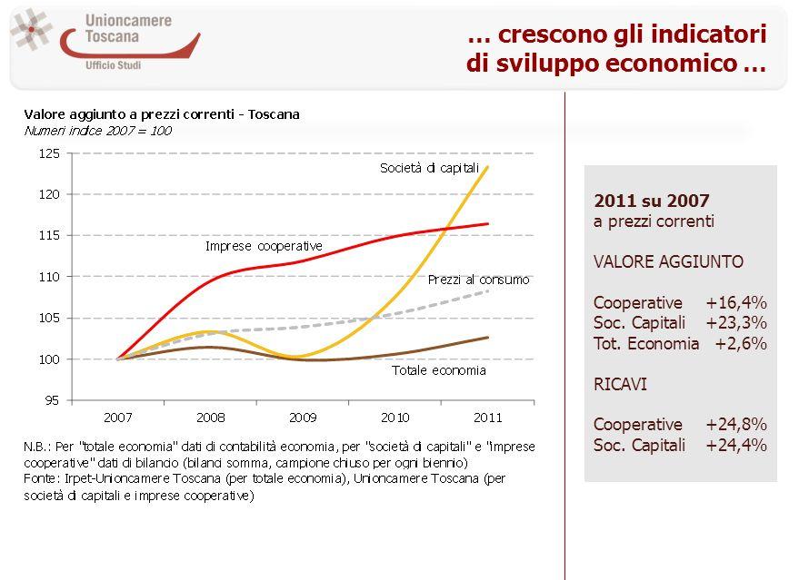 … crescono gli indicatori di sviluppo economico … 2011 su 2007 a prezzi correnti VALORE AGGIUNTO Cooperative+16,4% Soc. Capitali+23,3% Tot. Economia+2