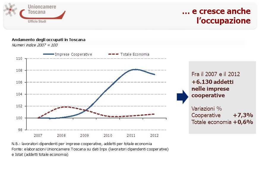 … e cresce anche loccupazione Fra il 2007 e il 2012 +6.130 addetti nelle imprese cooperative Variazioni % Cooperative+7,3% Totale economia+0,6%