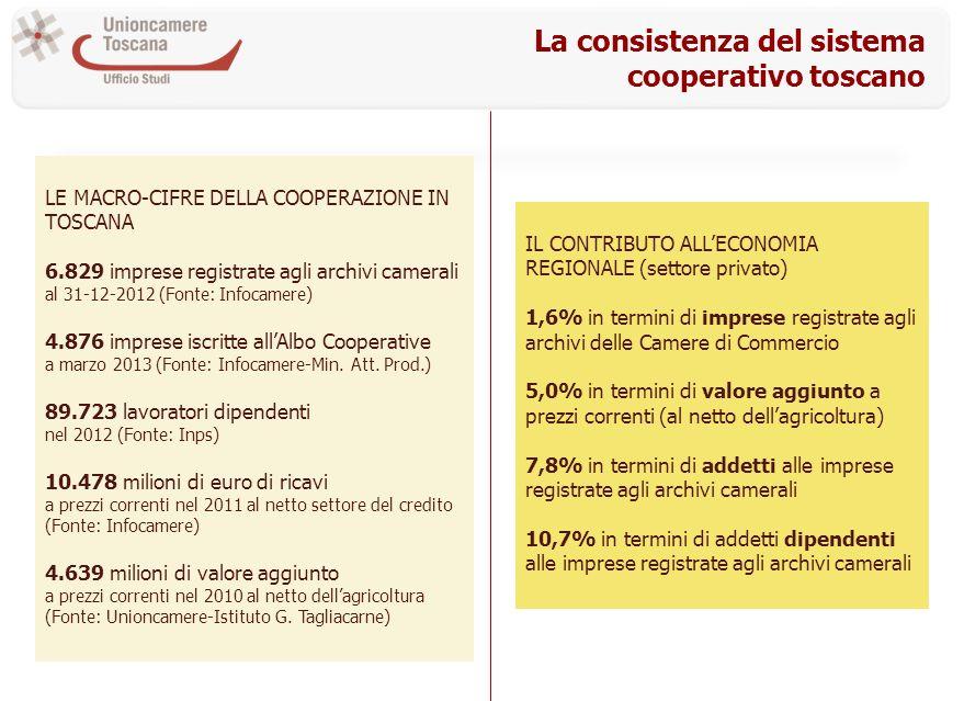 La consistenza del sistema cooperativo toscano LE MACRO-CIFRE DELLA COOPERAZIONE IN TOSCANA 6.829 imprese registrate agli archivi camerali al 31-12-20