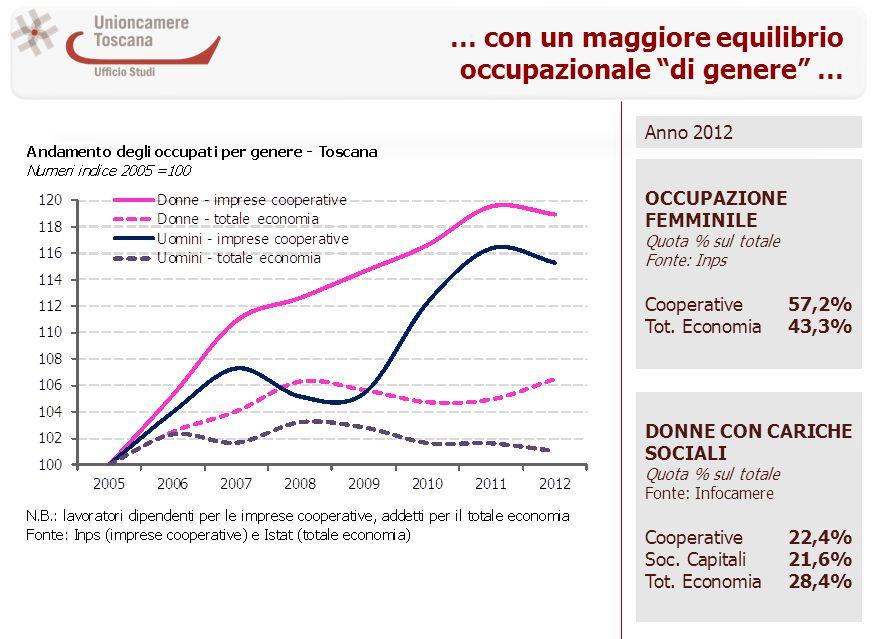 … con un maggiore equilibrio occupazionale di genere … DONNE CON CARICHE SOCIALI Quota % sul totale Fonte: Infocamere Cooperative22,4% Soc. Capitali21
