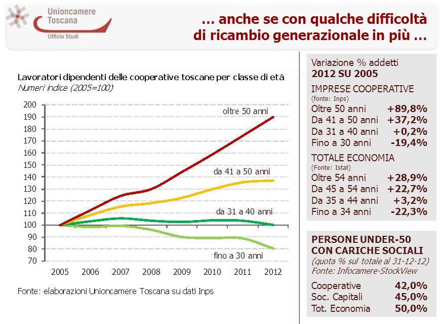 … anche se con qualche difficoltà di ricambio generazionale in più … Variazione % addetti 2012 SU 2005 IMPRESE COOPERATIVE (fonte: Inps) Oltre 50 anni