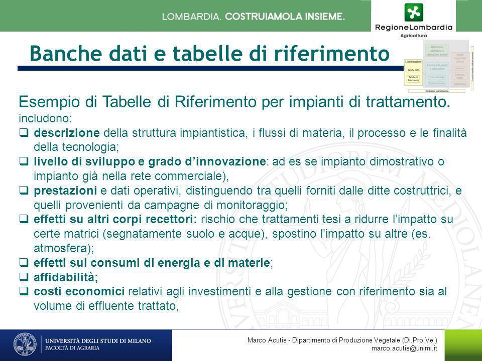 Banche dati e tabelle di riferimento Marco Acutis - Dipartimento di Produzione Vegetale (Di.Pro.Ve.) marco.acutis@unimi.it Esempio di Tabelle di Rifer