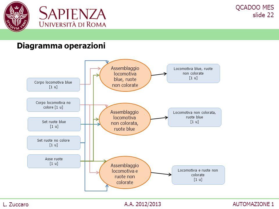 QCADOO MES slide 22 L. Zuccaro A.A. 2012/2013AUTOMAZIONE 1 Diagramma operazioni Corpo locomotiva no colore [1 u] Corpo locomotiva blue [1 u] Set ruote