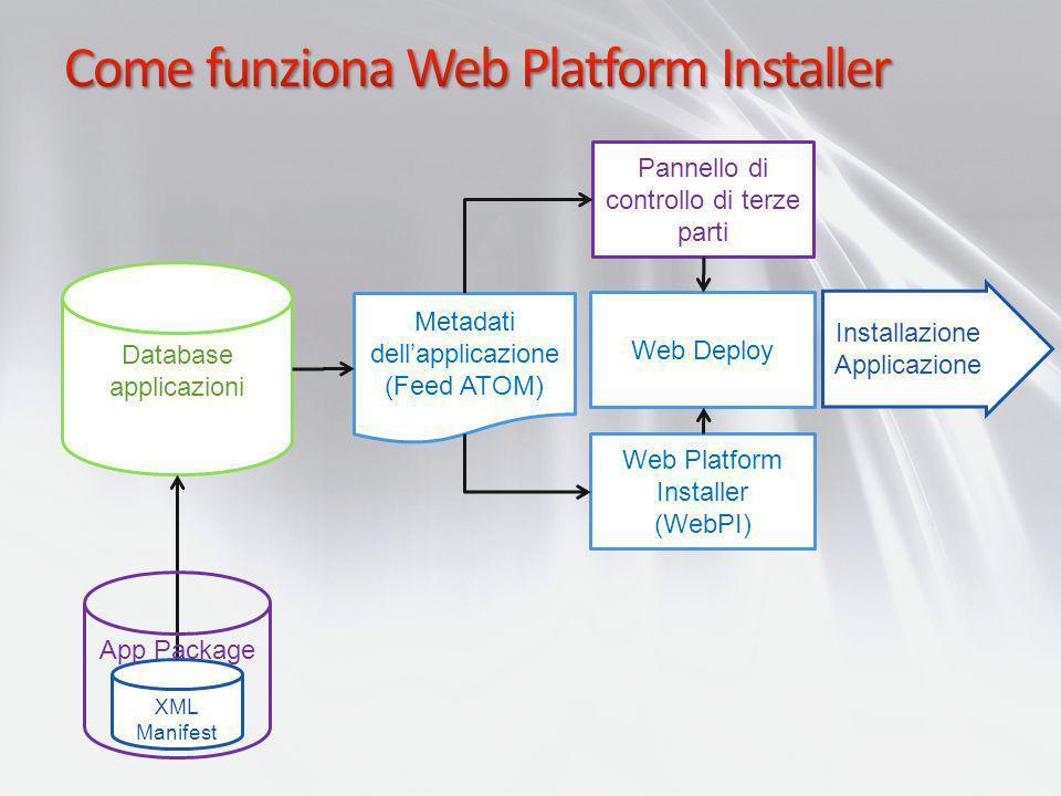 Database applicazioni Metadati dellapplicazione (Feed ATOM) Web Platform Installer (WebPI) XML Manifest Pannello di controllo di terze parti Web Deplo