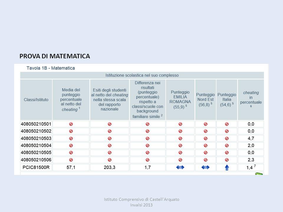 PROVA DI MATEMATICA Istituto Comprensivo di Castell'Arquato Invalsi 2013