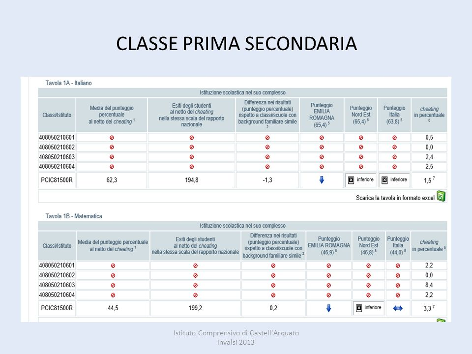 CLASSE PRIMA SECONDARIA PROVA DI ITALIANO E MATEMATICA Istituto Comprensivo di Castell Arquato Invalsi 2013