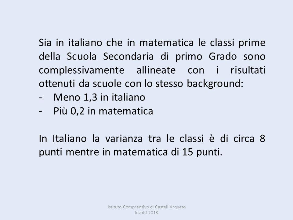 Sia in italiano che in matematica le classi prime della Scuola Secondaria di primo Grado sono complessivamente allineate con i risultati ottenuti da scuole con lo stesso background: -Meno 1,3 in italiano -Più 0,2 in matematica In Italiano la varianza tra le classi è di circa 8 punti mentre in matematica di 15 punti.