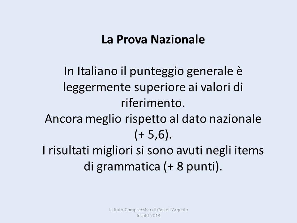 La Prova Nazionale In Italiano il punteggio generale è leggermente superiore ai valori di riferimento. Ancora meglio rispetto al dato nazionale (+ 5,6