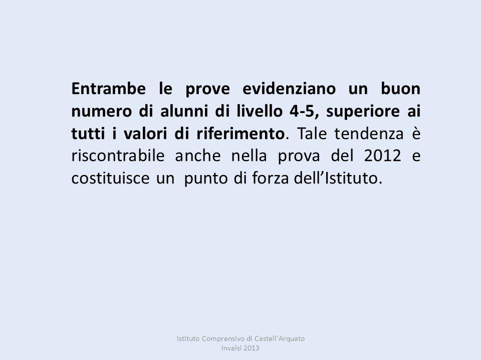 Istituto Comprensivo di Castell Arquato Invalsi 2013 Entrambe le prove evidenziano un buon numero di alunni di livello 4-5, superiore ai tutti i valori di riferimento.
