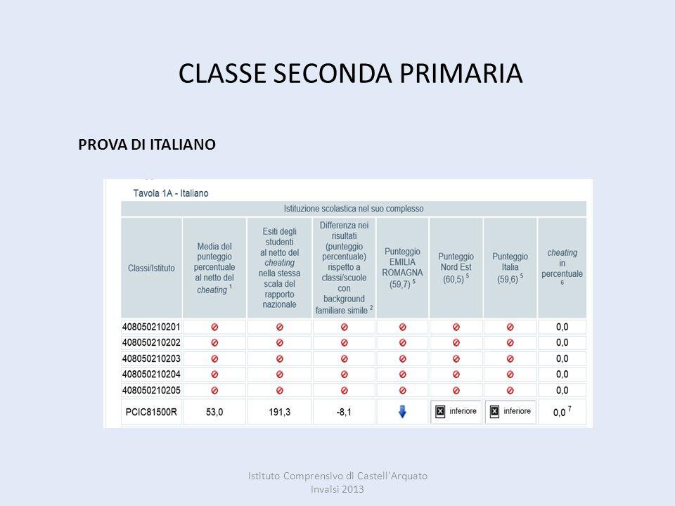CLASSE SECONDA PRIMARIA PROVA DI ITALIANO Istituto Comprensivo di Castell'Arquato Invalsi 2013