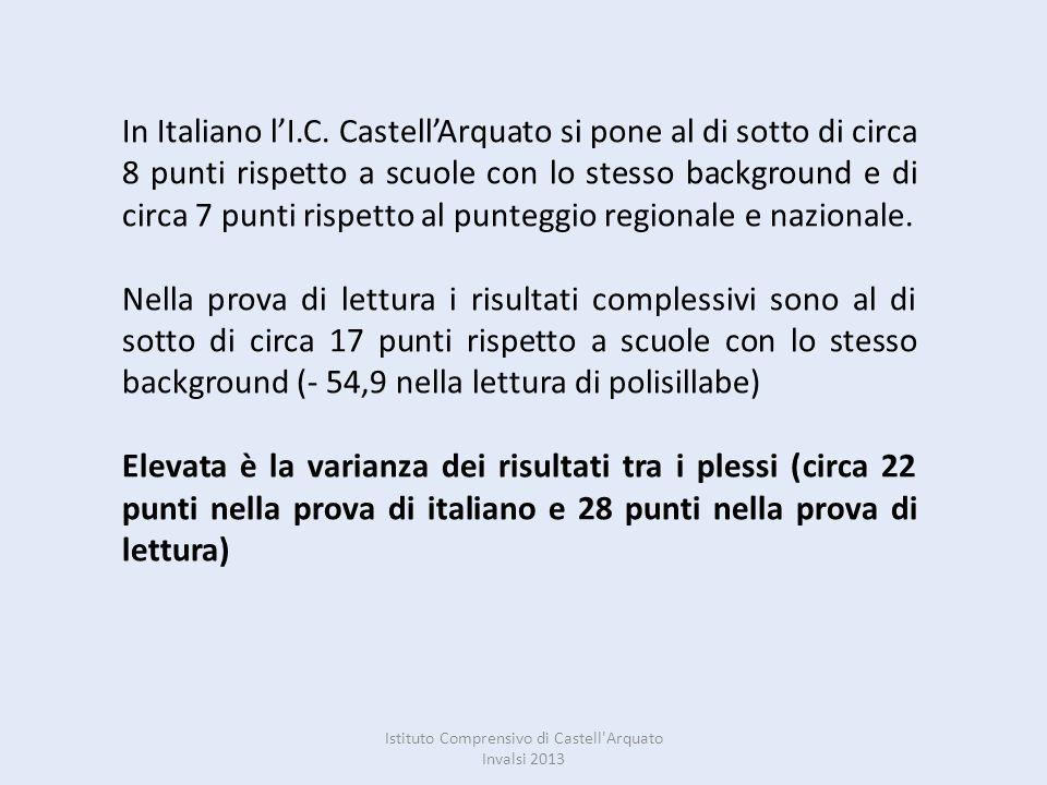 In Italiano lI.C. CastellArquato si pone al di sotto di circa 8 punti rispetto a scuole con lo stesso background e di circa 7 punti rispetto al punteg