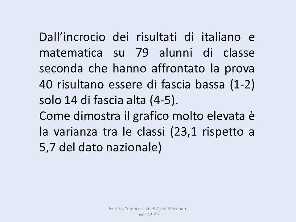 Istituto Comprensivo di Castell'Arquato Invalsi 2013 Dallincrocio dei risultati di italiano e matematica su 79 alunni di classe seconda che hanno affr