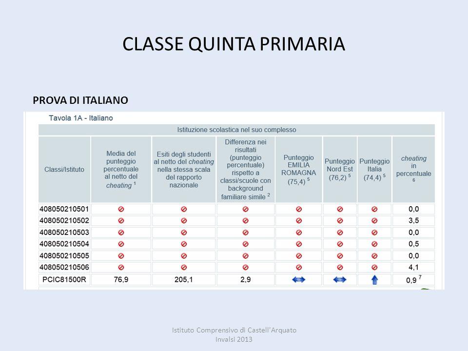 CLASSE QUINTA PRIMARIA PROVA DI ITALIANO Istituto Comprensivo di Castell Arquato Invalsi 2013