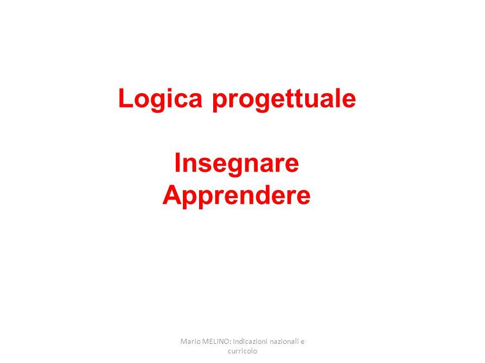 Logica progettuale Insegnare Apprendere Mario MELINO: Indicazioni nazionali e curricolo