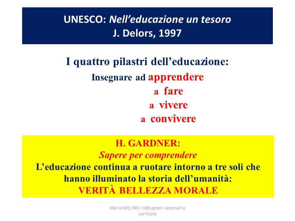 UNESCO: Nelleducazione un tesoro J. Delors, 1997 I quattro pilastri delleducazione: Insegnare ad apprendere a fare a vivere a convivere H. GARDNER: Sa