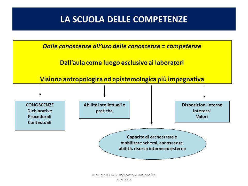 LA SCUOLA DELLE COMPETENZE Dalle conoscenze alluso delle conoscenze = competenze Dallaula come luogo esclusivo ai laboratori Visione antropologica ed