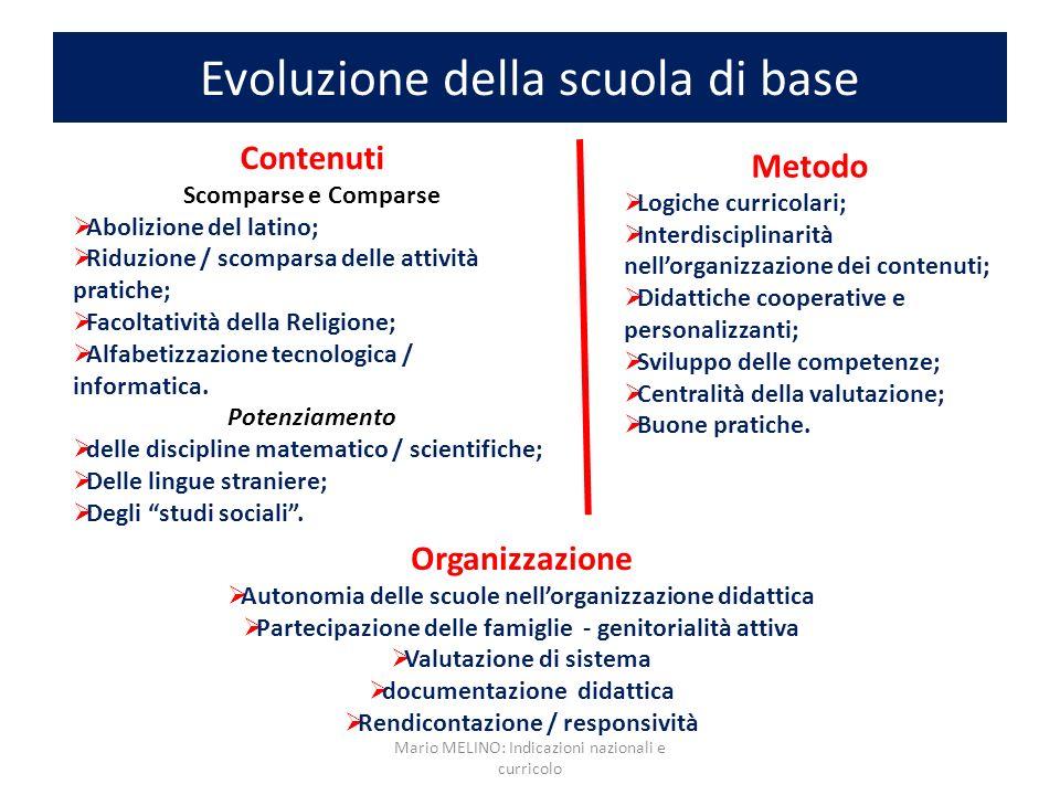 Evoluzione della scuola di base Contenuti Scomparse e Comparse Abolizione del latino; Riduzione / scomparsa delle attività pratiche; Facoltatività del