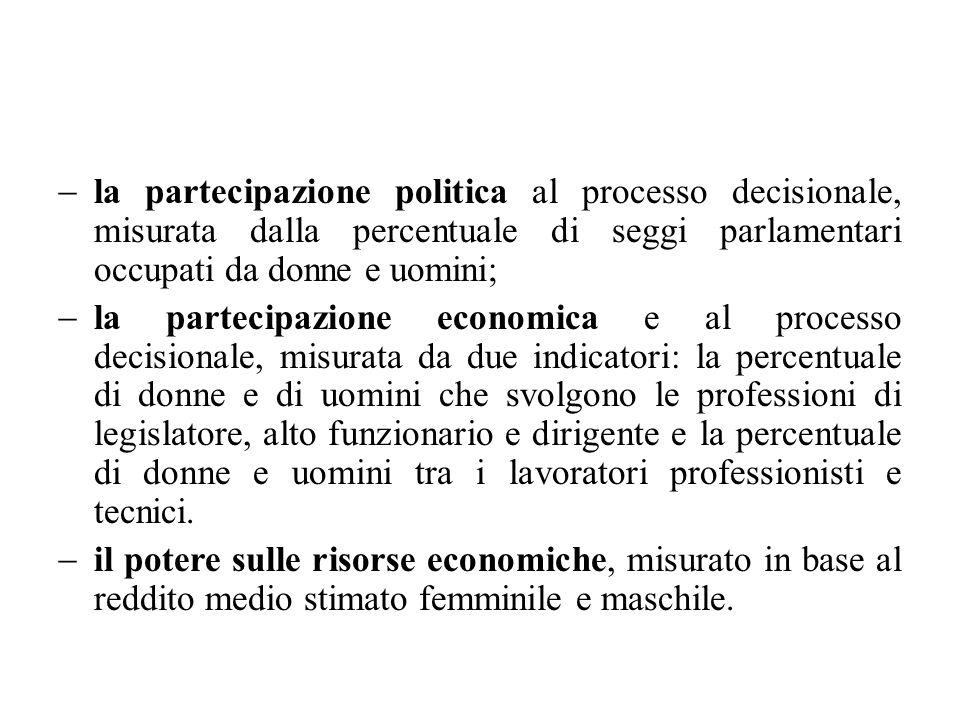 la partecipazione politica al processo decisionale, misurata dalla percentuale di seggi parlamentari occupati da donne e uomini; la partecipazione eco