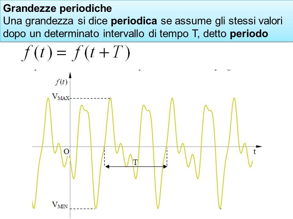 Grandezze periodiche Una grandezza si dice periodica se assume gli stessi valori dopo un determinato intervallo di tempo T, detto periodo Grandezze periodiche Una grandezza si dice periodica se assume gli stessi valori dopo un determinato intervallo di tempo T, detto periodo