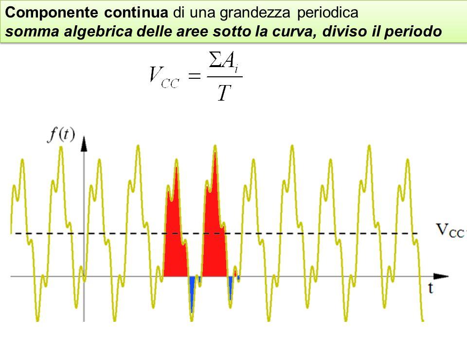 Componente continua di una grandezza periodica somma algebrica delle aree sotto la curva, diviso il periodo Componente continua di una grandezza periodica somma algebrica delle aree sotto la curva, diviso il periodo