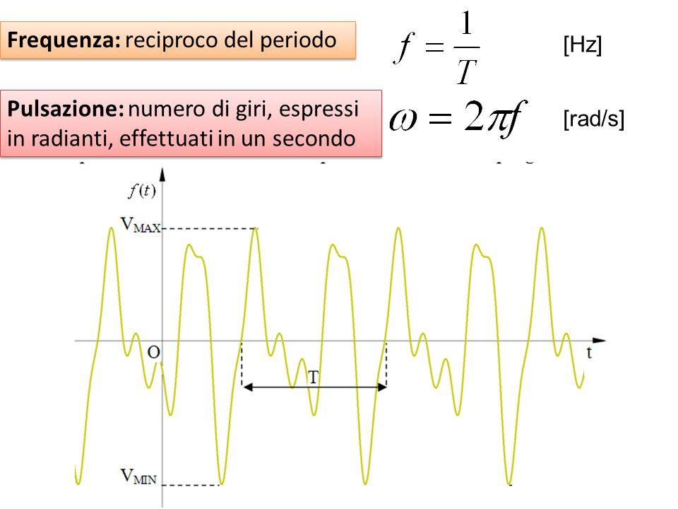 Valor medio di una grandezza periodica: somma del valore assoluto delle aree sotto la curva, diviso il periodo