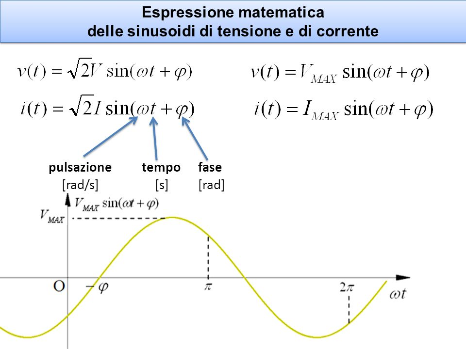 Espressione matematica delle sinusoidi di tensione e di corrente Espressione matematica delle sinusoidi di tensione e di corrente pulsazionetempo fase [rad/s] [s] [rad]
