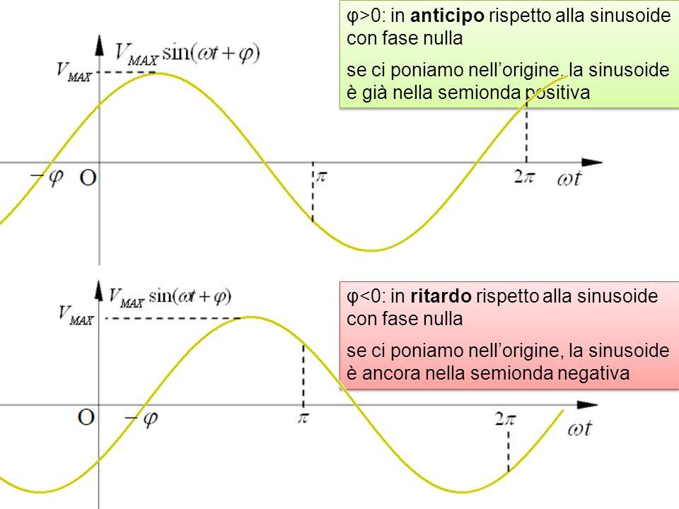 φ>0: in anticipo rispetto alla sinusoide con fase nulla se ci poniamo nellorigine, la sinusoide è già nella semionda positiva φ>0: in anticipo rispetto alla sinusoide con fase nulla se ci poniamo nellorigine, la sinusoide è già nella semionda positiva φ<0: in ritardo rispetto alla sinusoide con fase nulla se ci poniamo nellorigine, la sinusoide è ancora nella semionda negativa φ<0: in ritardo rispetto alla sinusoide con fase nulla se ci poniamo nellorigine, la sinusoide è ancora nella semionda negativa