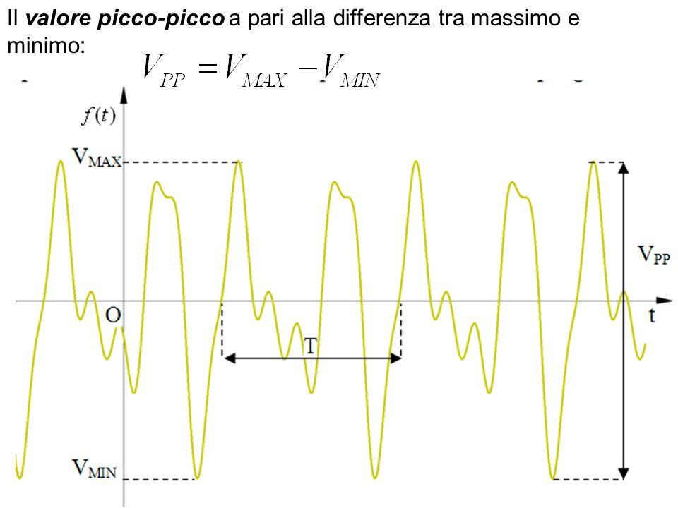 Determina il periodo, la frequenza, il valore massimo, il valore minimo, il valore picco-picco,