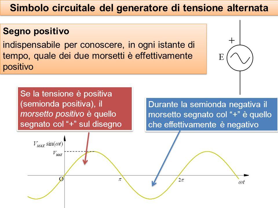 Simbolo circuitale del generatore di tensione alternata Segno positivo indispensabile per conoscere, in ogni istante di tempo, quale dei due morsetti è effettivamente positivo Segno positivo indispensabile per conoscere, in ogni istante di tempo, quale dei due morsetti è effettivamente positivo Durante la semionda negativa il morsetto segnato col + è quello che effettivamente è negativo Se la tensione è positiva (semionda positiva), il morsetto positivo è quello segnato col + sul disegno