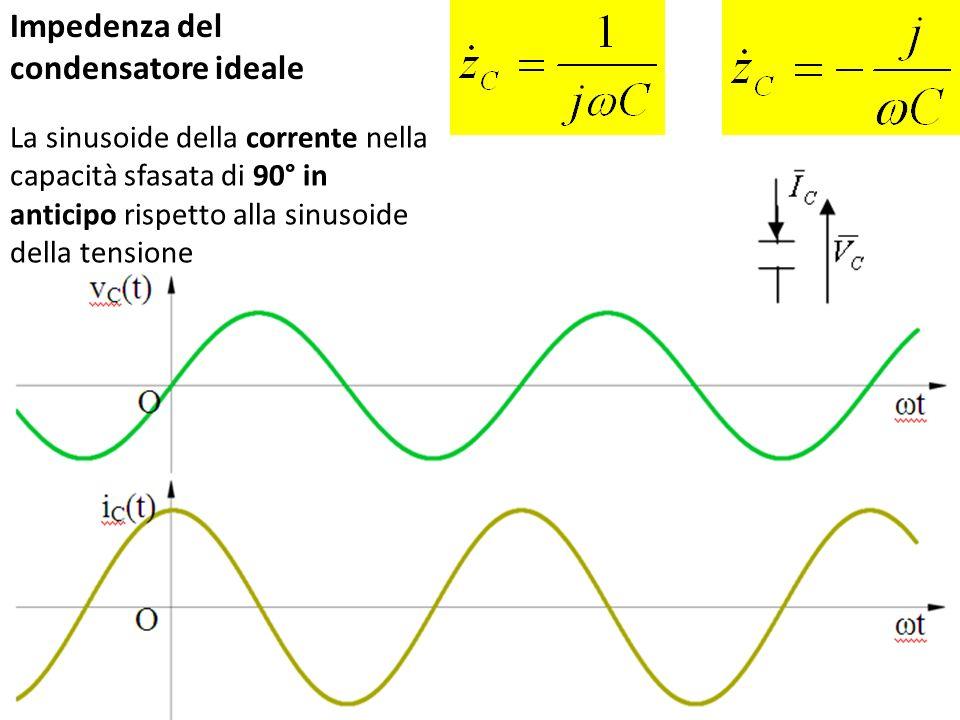 La sinusoide della corrente nella capacità sfasata di 90° in anticipo rispetto alla sinusoide della tensione Impedenza del condensatore ideale