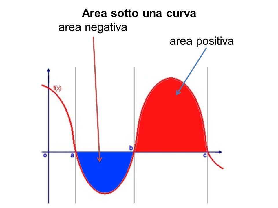 Area sotto una curva area negativa area positiva