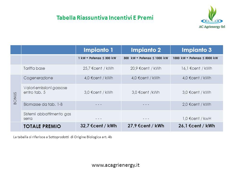 Impianto 1Impianto 2Impianto 3 1 kW < Potenza 300 kW300 kW < Potenza 1000 kW1000 kW < Potenza 5000 kW Tariffa base25,7 cent / kWh20,9 cent / kWh16,1 c