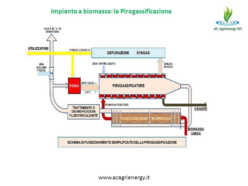 Impianto a biomassa: la Pirogassificazione www.acagrienergy.it