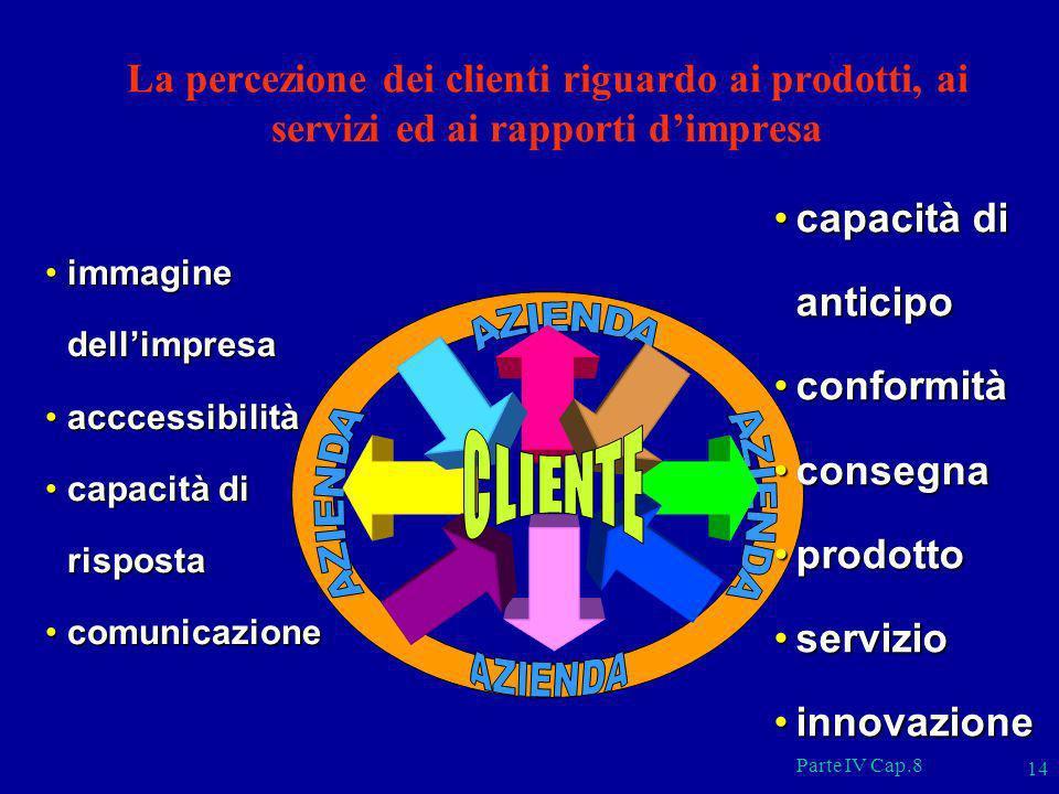 Parte IV Cap.8 14 immagine dellimpresaimmagine dellimpresa acccessibilitàacccessibilità capacità di rispostacapacità di risposta comunicazionecomunica