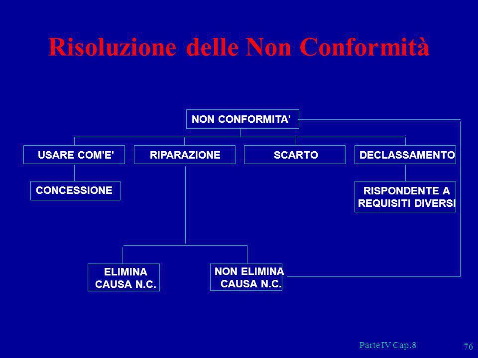 Parte IV Cap.8 76 Risoluzione delle Non Conformità ELIMINA CAUSA N.C. NON ELIMINA CAUSA N.C. CONCESSIONE USARE COM'E'RIPARAZIONESCARTO RISPONDENTE A R