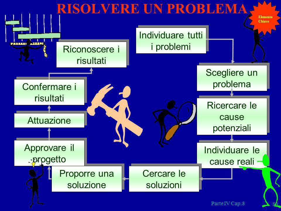 Parte IV Cap.8 89 Individuare tutti i problemi Scegliere un problema Ricercare le cause potenziali Individuare le cause reali Cercare le soluzioni Pro