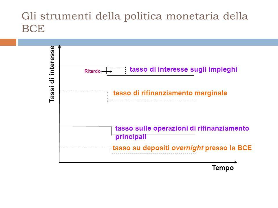 Gli strumenti della politica monetaria della BCE Tassi di interesse Tempo tasso di interesse sugli impieghi Ritardo tasso sulle operazioni di rifinanziamento principali tasso di rifinanziamento marginale tasso su depositi overnight presso la BCE