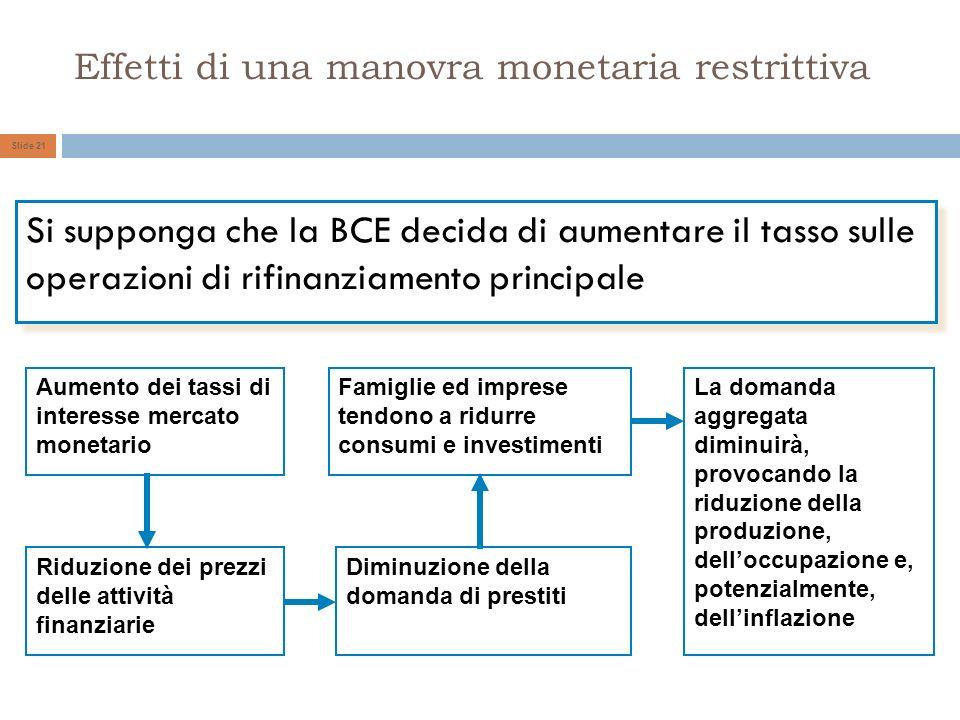 Effetti di una manovra monetaria restrittiva Si supponga che la BCE decida di aumentare il tasso sulle operazioni di rifinanziamento principale Aumento dei tassi di interesse mercato monetario Riduzione dei prezzi delle attività finanziarie Diminuzione della domanda di prestiti Famiglie ed imprese tendono a ridurre consumi e investimenti La domanda aggregata diminuirà, provocando la riduzione della produzione, delloccupazione e, potenzialmente, dellinflazione Slide 21