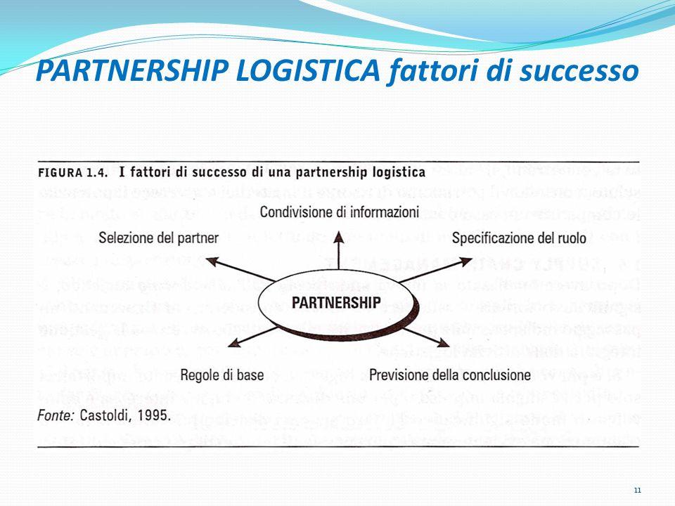 PARTNERSHIP LOGISTICA fattori di successo 11