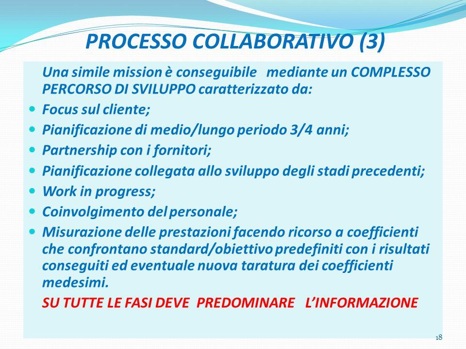 PROCESSO COLLABORATIVO (3) Una simile mission è conseguibile mediante un COMPLESSO PERCORSO DI SVILUPPO caratterizzato da: Focus sul cliente; Pianific