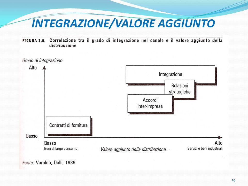 INTEGRAZIONE/VALORE AGGIUNTO 19