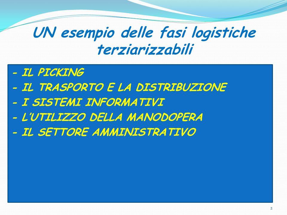 UN esempio delle fasi logistiche terziarizzabili - IL PICKING - IL TRASPORTO E LA DISTRIBUZIONE - I SISTEMI INFORMATIVI - LUTILIZZO DELLA MANODOPERA -